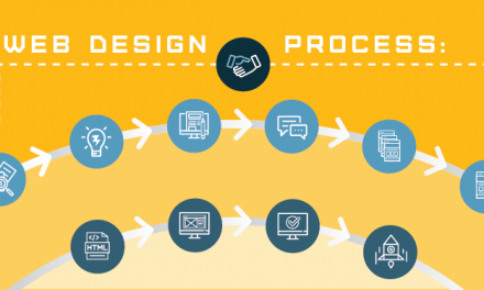 A 10 Step Website Design Process For Your  Clients